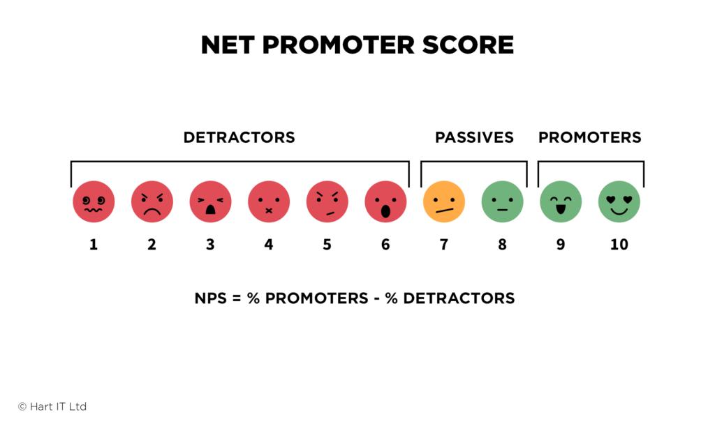 NPS Net Promoter Score Infographic